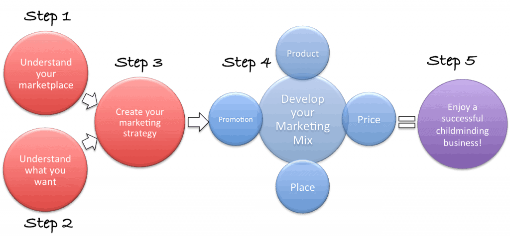 marketing tools and product development essay
