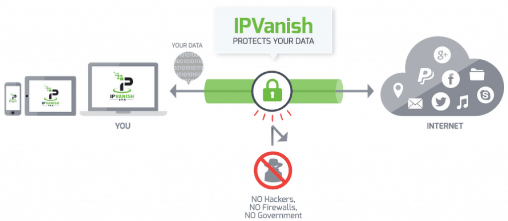 IPVanish_security